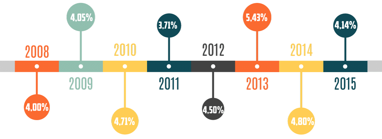 Evolución del tipo de interés de Participación en Beneficios